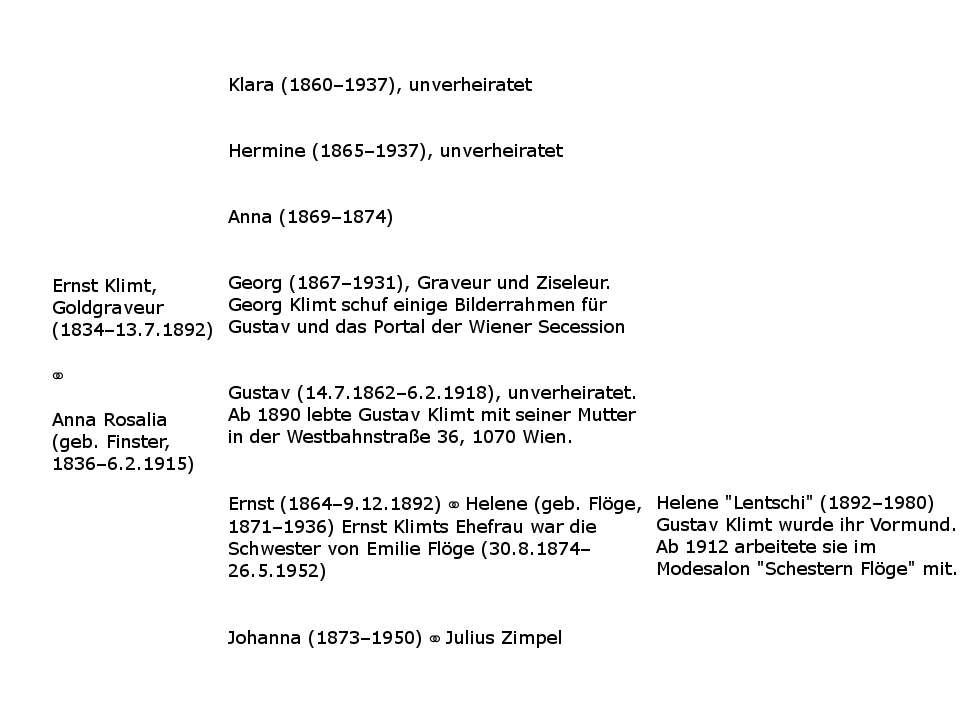 Klimts Stammbaum (c) ARTinWORDS, Alexandra Matzner